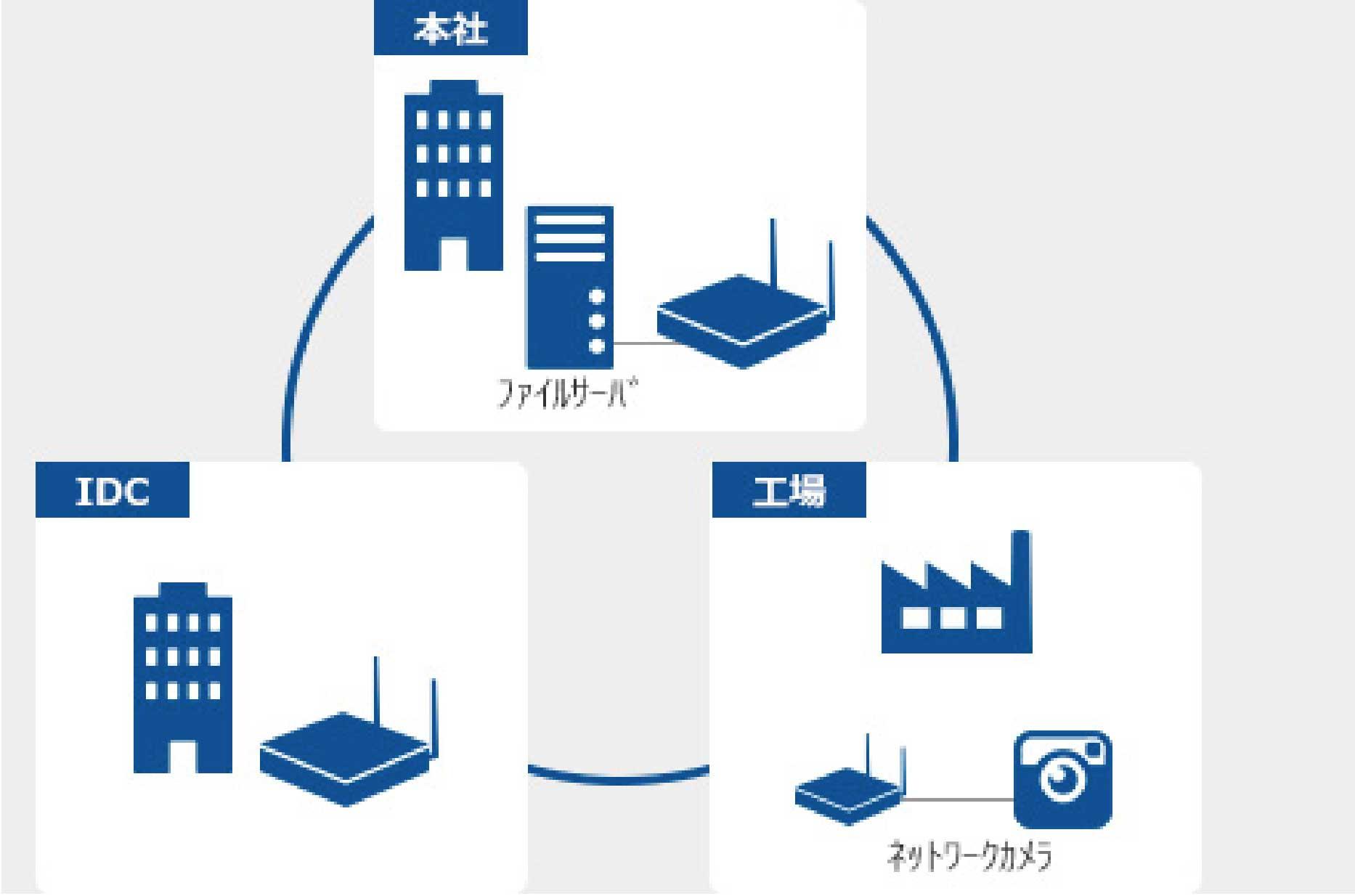 工場から本社のファイルサーバへのアクセス、ネットワークカメラの接続ができます。