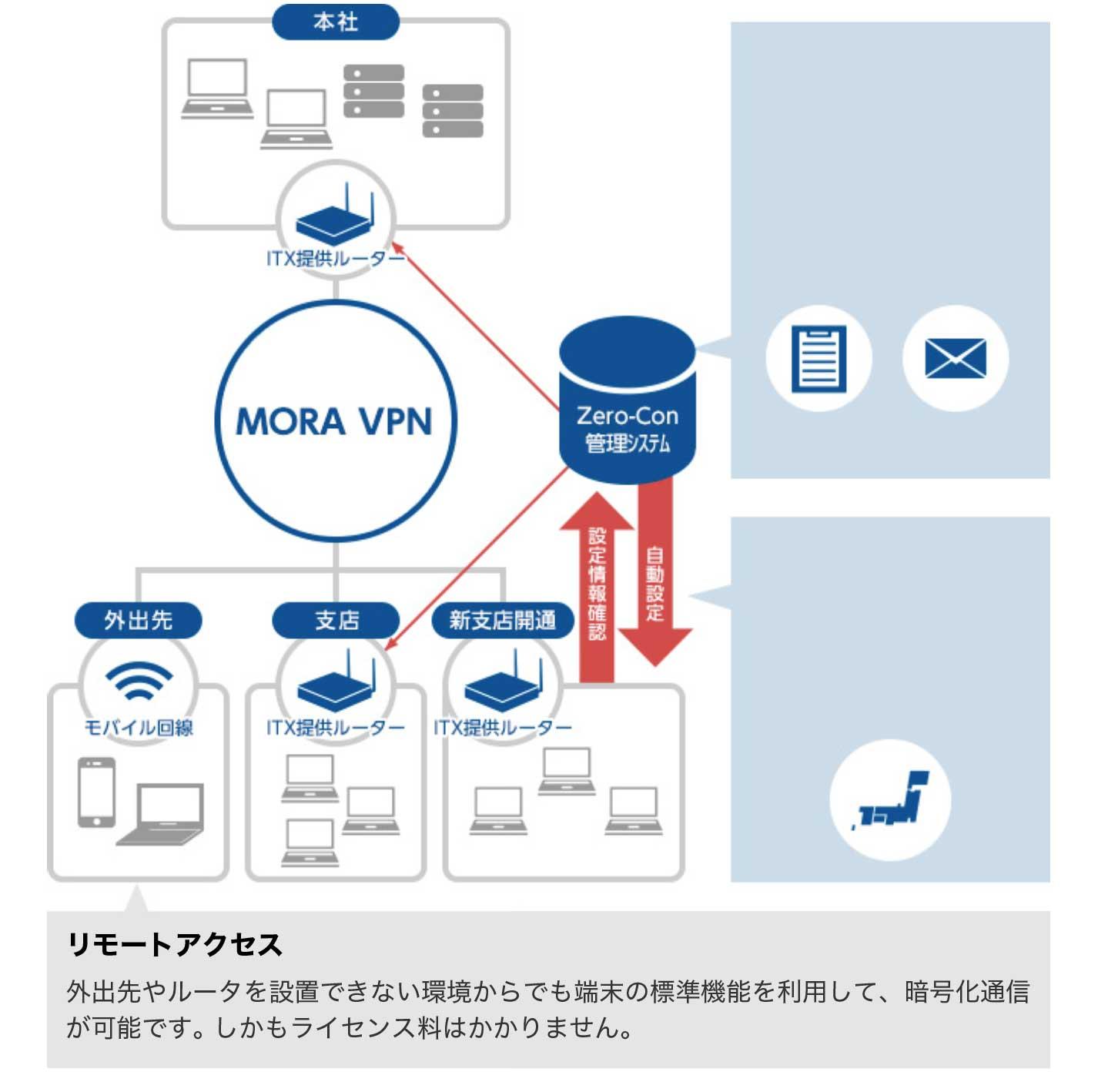 リモートアクセス。外出先やルータを設置できない環境からでも端末の標準機能を利用して、暗号化通信が可能です。しかもライセンス料はかかりません。