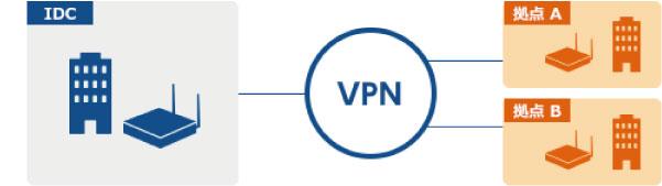データセンターの業務システムサーバとアクセス