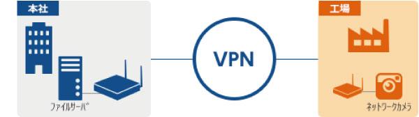 ファイルサーバの共有やネットワークカメラの接続