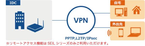 リモートアクセス機能はSEILシリーズのみご利用いただけます。