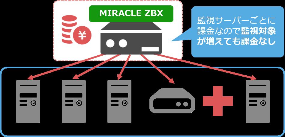MIRACLE ZBX の場合